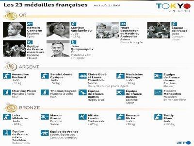 Les médailles françaises obtenues aux Jeux olympiques de Tokyo    Cléa PÉCULIER [AFP]