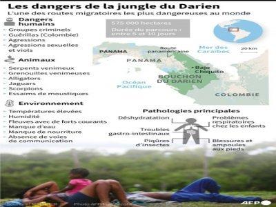 Les dangers de la jungle du Darien    Tatiana MAGARINOS [AFP]