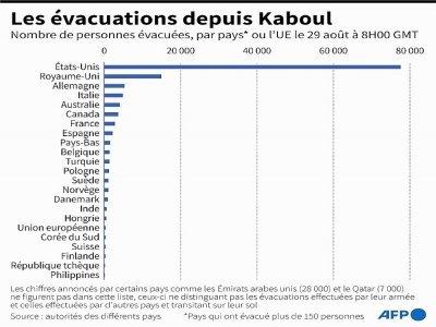 Les évacuations depuis Kaboul    Cléa PÉCULIER [AFP]