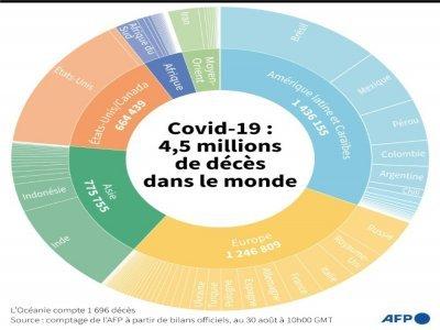 Covid-19 : 4,5 millions de morts dans le monde    Kenan AUGEARD [AFP]