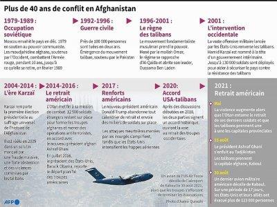 Plus de 40 ans de conflit en Afghanistan     [AFP]
