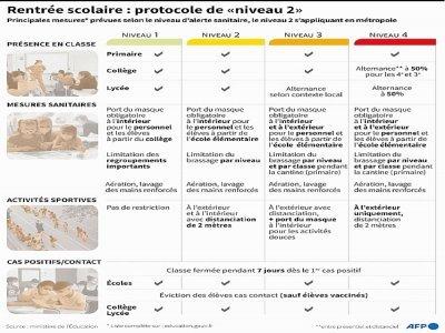 Rentrée scolaire : le protocole sanitaire    Bertille LAGORCE [AFP]