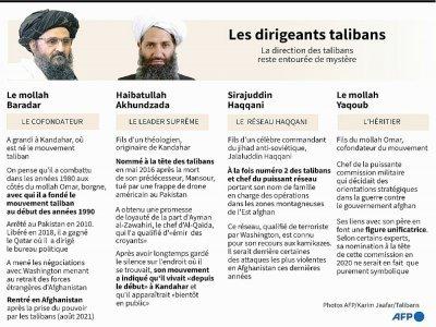 Eléments biographiques sur les principaux dirigeants des talibans    Gal ROMA [AFP]