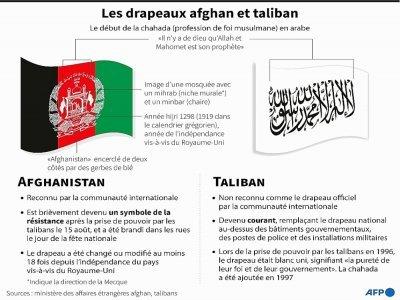 Les drapeaux afghan et taliban    Gal ROMA [AFP]