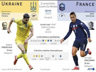 Présentation de la rencontre entre l'Ukraine et la France comptant pour les éliminatoires de la Coupe du monde 2022, le 4 septembre 2021 à Kiev     [AFP]
