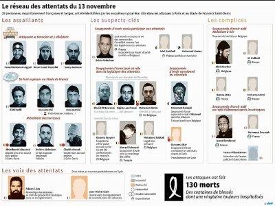 Le réseau des attentats du 13 novembre    Paz PIZARRO, Aude GENET, Sabrina BLANCHARD [AFP/Archives]