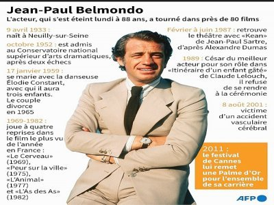 Les grandes dates de Jean-Paul Belmondo    Kenan AUGEARD [AFP]