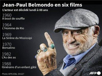 Jean-Paul Belmondo en six films    Kenan AUGEARD [AFP]