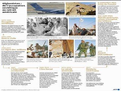 Afghanistan : de l'occupation soviétique au retrait américain     [AFP]