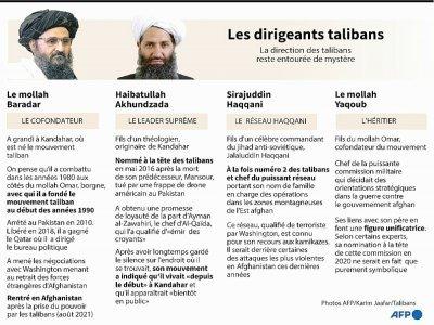 Les dirigeants talibans    Gal ROMA [AFP/Archives]