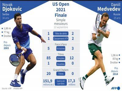 Finale du simple messieurs à l'US Open 2021 Novak Djokovic vs Daniil Medvedev, statistiques     [AFP]