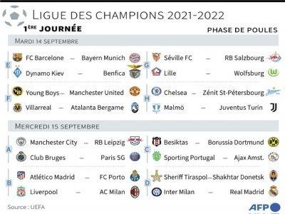 Ligue des champions 2021-2022, 1ère journée    Vincent LEFAI [AFP]