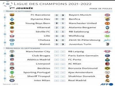 Résultats de la 1ère journée de la phase de poules de la Ligue des champions 2021-2022    Vincent LEFAI [AFP]
