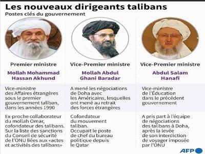 Les nouveaux dirigeants talibans    John SAEKI [AFP]