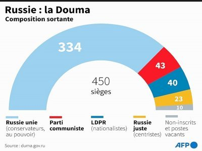 Russie : la Douma - [AFP]
