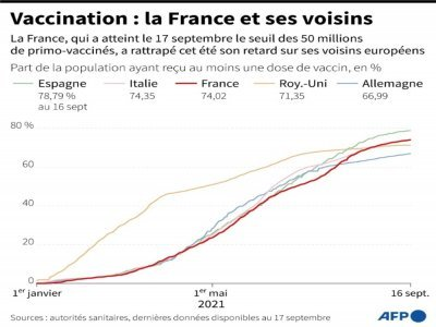 Vaccination : la France et ses voisins - Kenan AUGEARD [AFP]