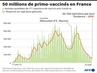 Covid-19 : 50 millions de primo-vaccinés en France - [AFP]