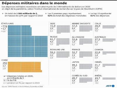 Dépenses militaires dans le monde - John SAEKI [AFP]