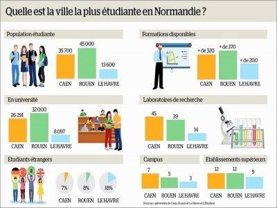 Quelle est la ville la plus étudiante en Normandie?