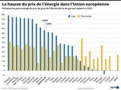 La hausse du prix de l'énergie dans l'Union européenne - Romain ALLIMANT [AFP]